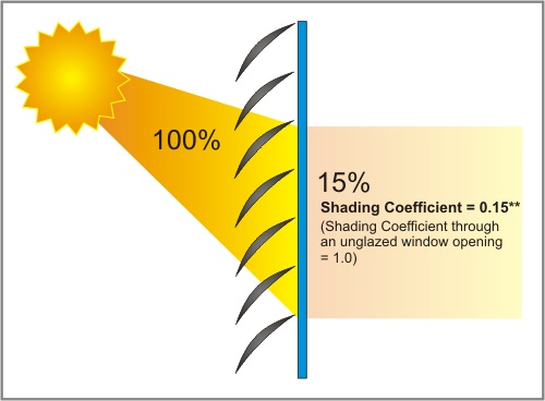 Shading Coefficient - Sun Controlers
